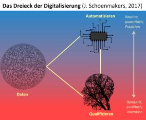 Dreieck der Digitalisierung