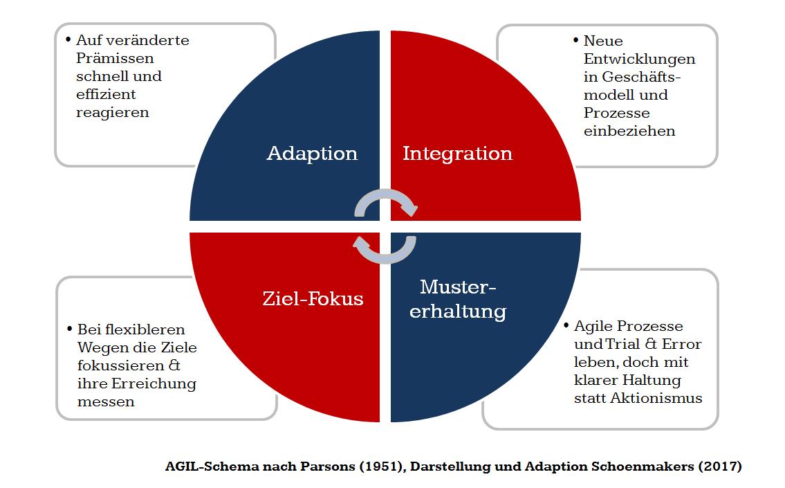 AGIL-Schema Parsons als Resilienzmodell