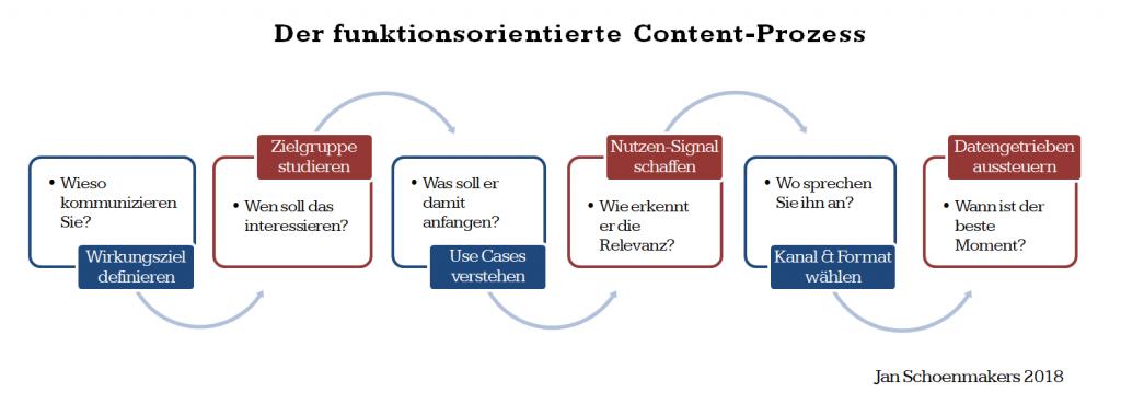 Der funktionale Content-Prozess